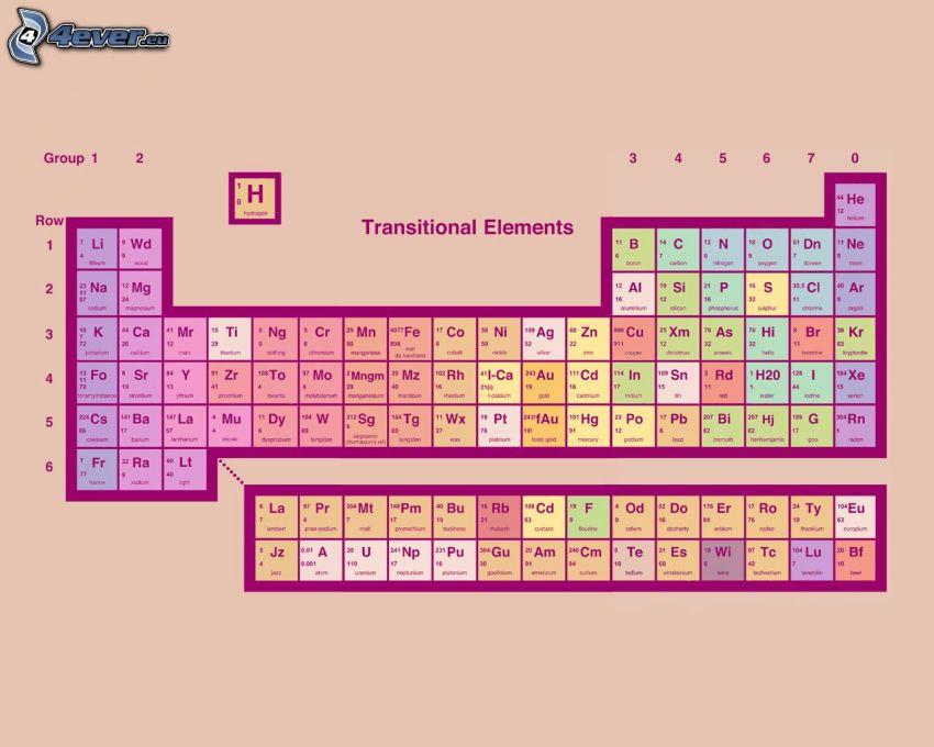 tabell över kemiska grundämnen