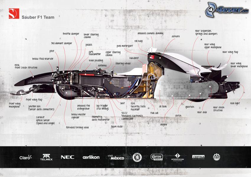 Formel 1, konstruktion