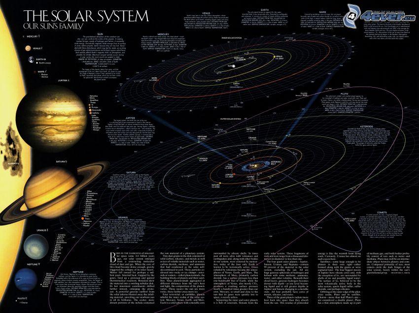 Sistema Solar, planetas, universo
